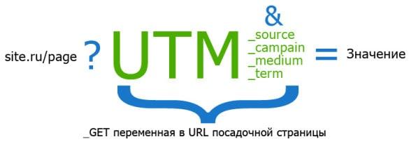 как составлять utm-метки