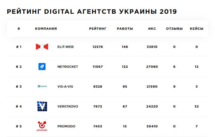 первое место среди digital-агентств украины