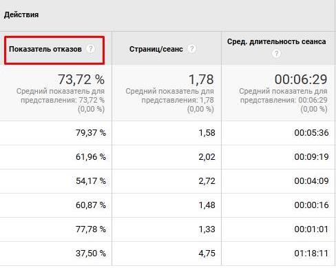 как просмотреть показатель отказов в google analytics