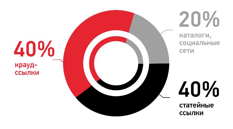 график распределения ссылочной