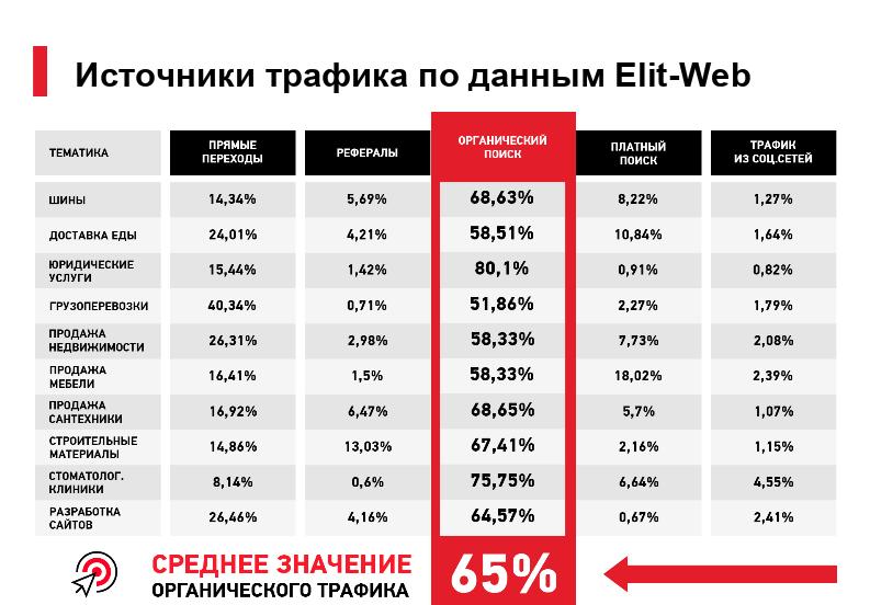 источники трафика по данным elit-web