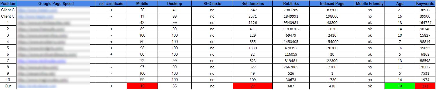 сводная таблица - оценивания топ