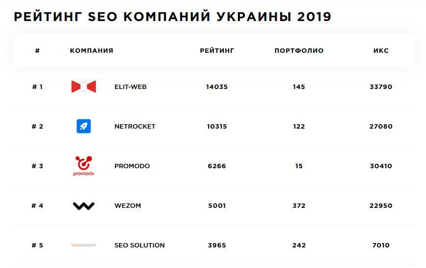 первое место среди украинских seo-компаний