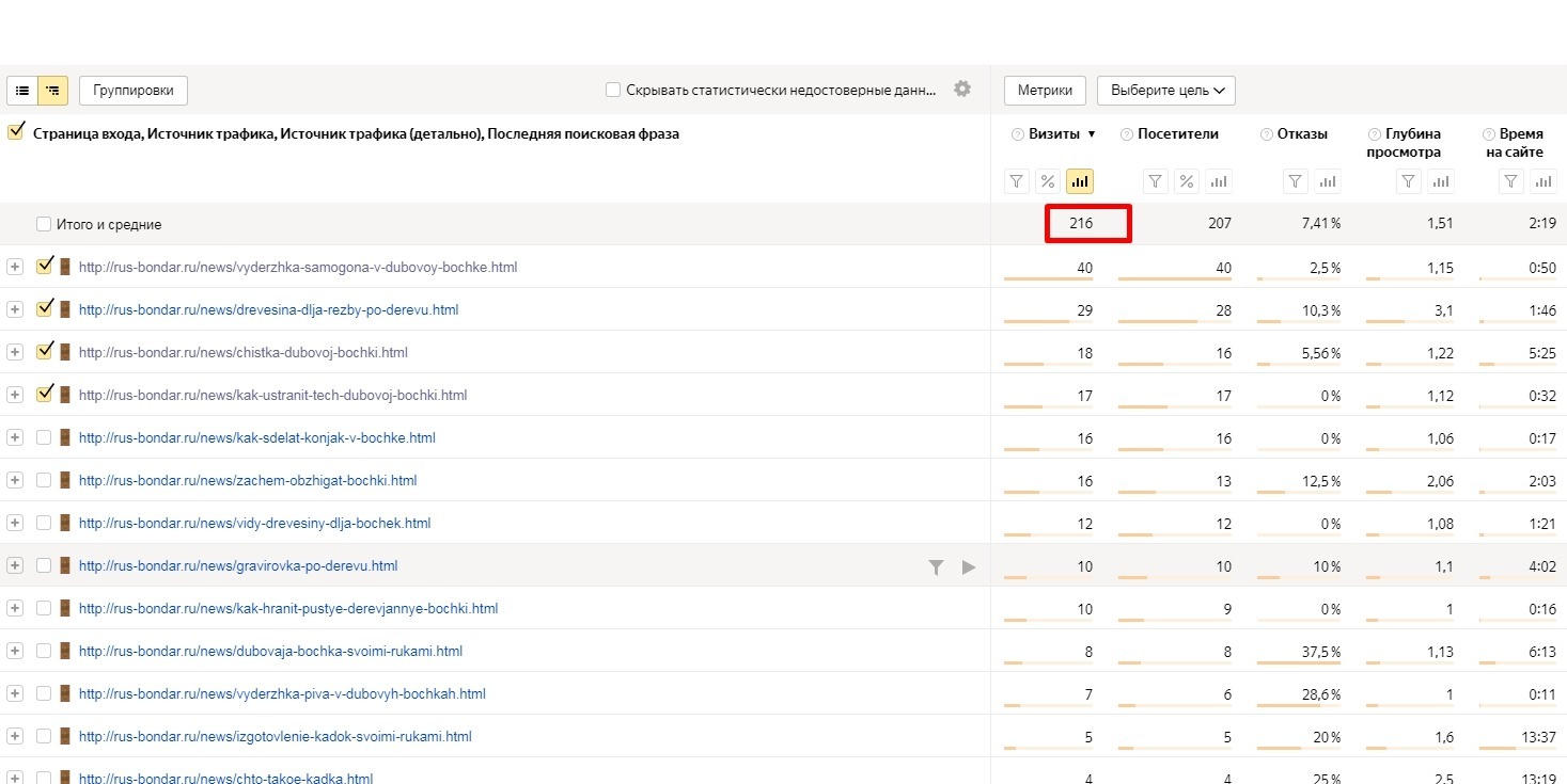 половина поискового трафика идет на блог