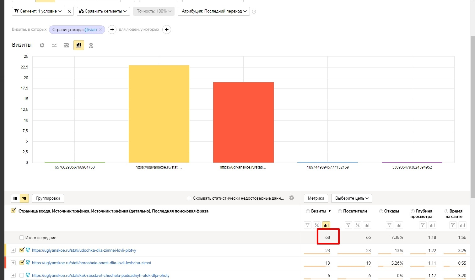 больше половины поискового трафика идет на блог