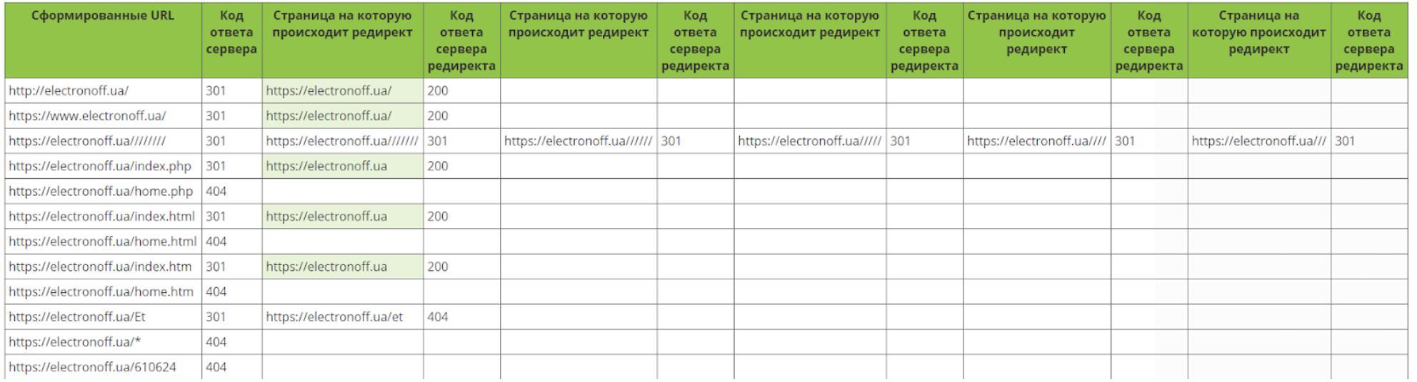 дублирующиеся страницы и битые ссылки на сайте electronoff