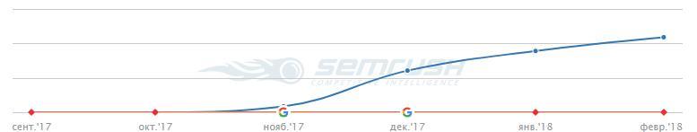 Трафик по SemRush