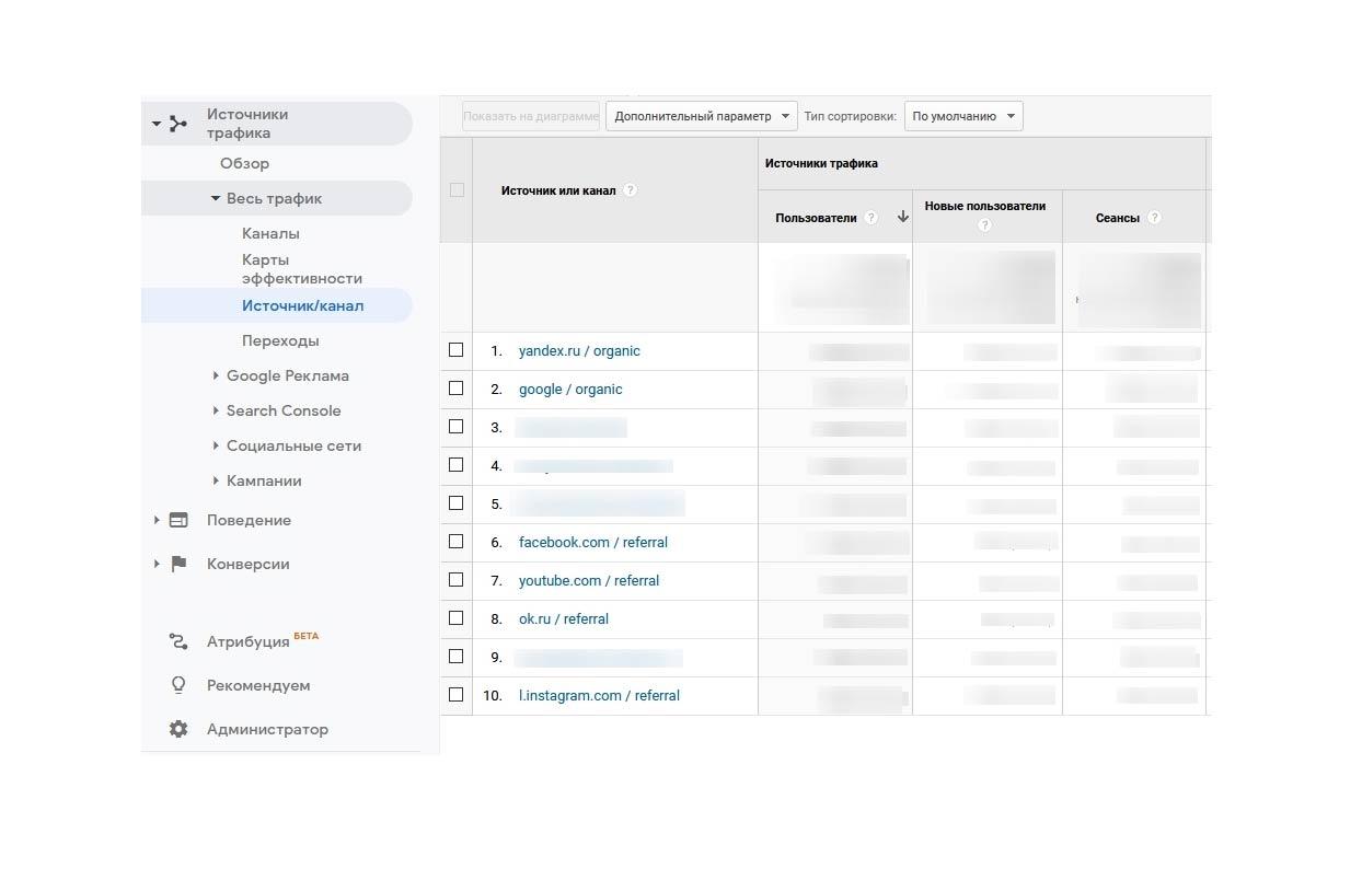 органический поисковый трафик в google analytics
