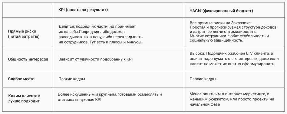 оплата за KPI