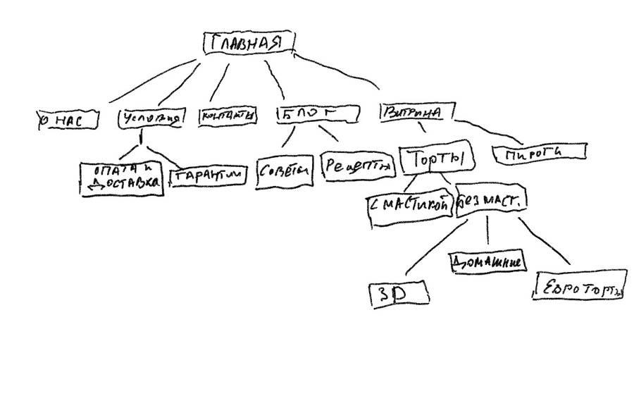 пример прорисовки - структура сайта