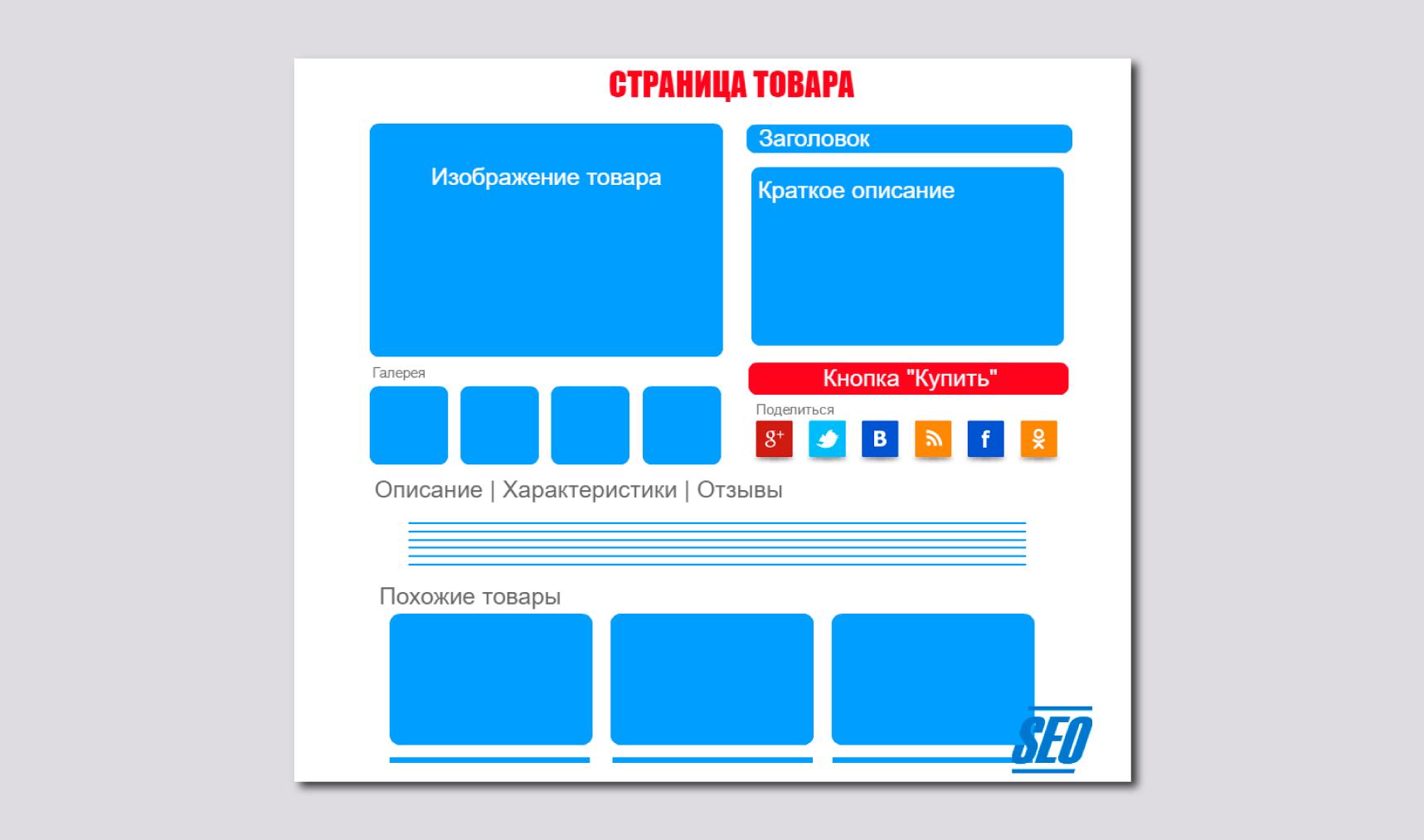 составьте продающий шаблон карточки товара