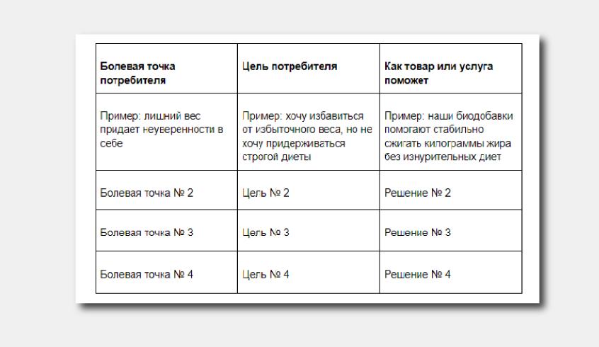 болевые точки и цели ЦА - таблица