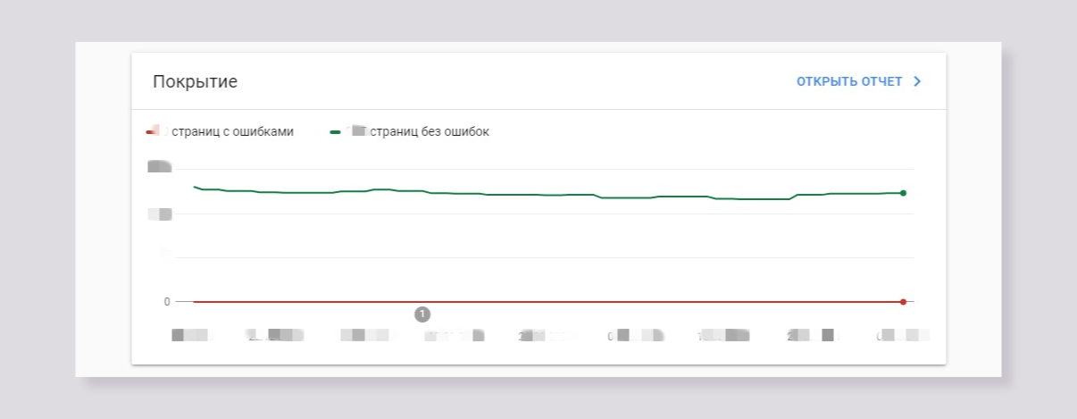 google search console - покрытие