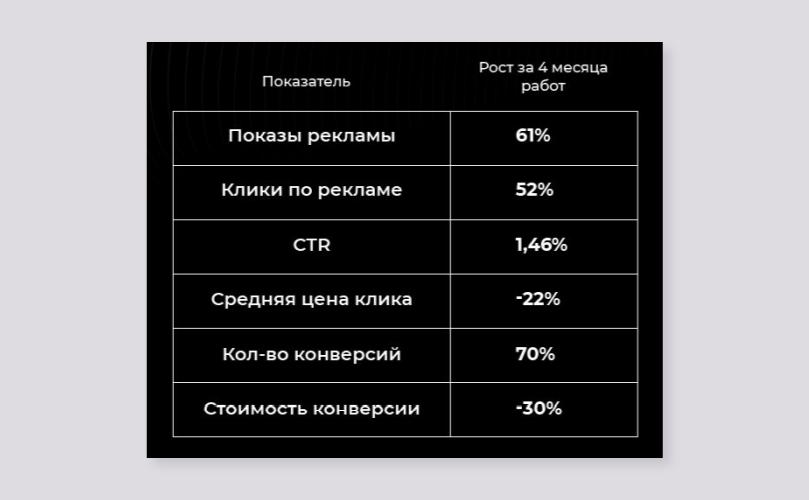 результаты про проекту - ppc