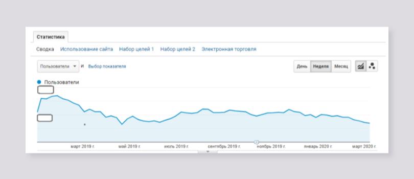 негативная динамика роста поискового трафика