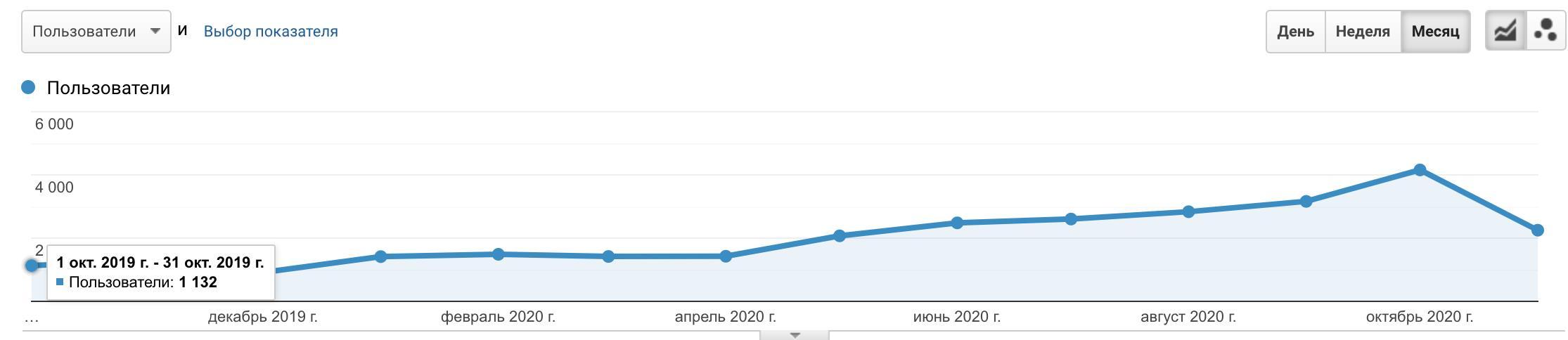 трафик на момент старта работ - 1132 пользователя