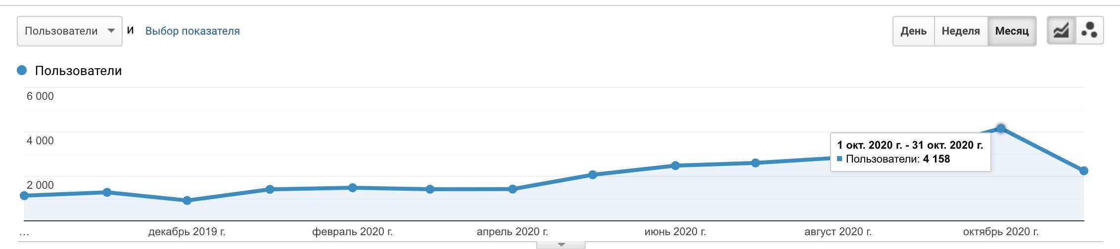 трафик на сейчас (октябрь 2020 года) - 4158 пользователей в месяц