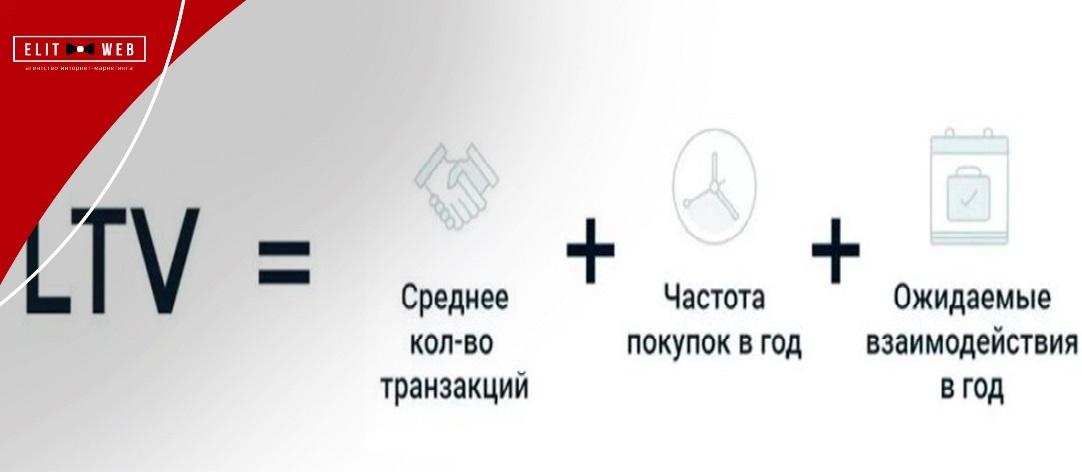 показатели, связанные с ltv