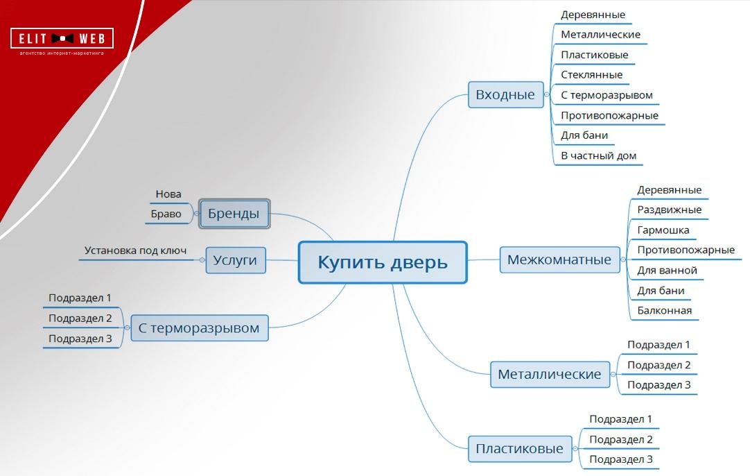 формирование широкой структуры сайта
