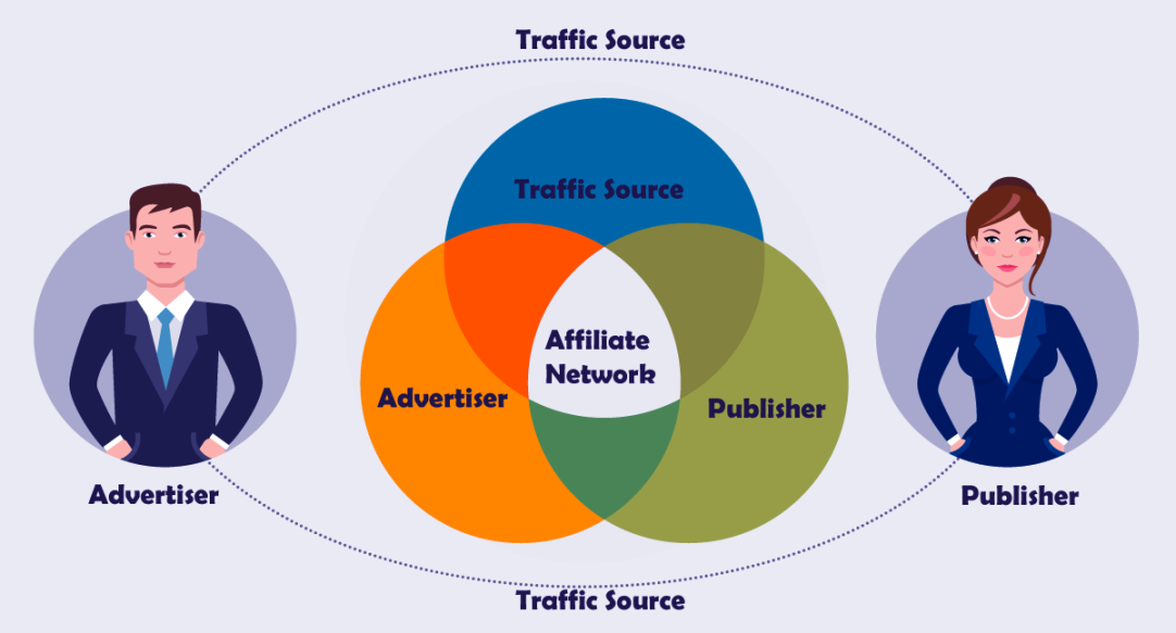 Как работает партнерский маркетинг