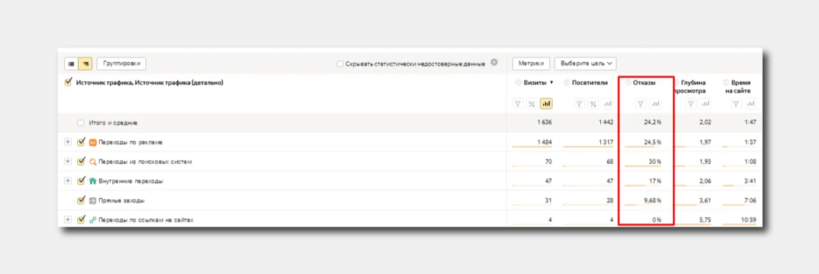 как просмотреть показатель отказов в Яндекс.Метрике