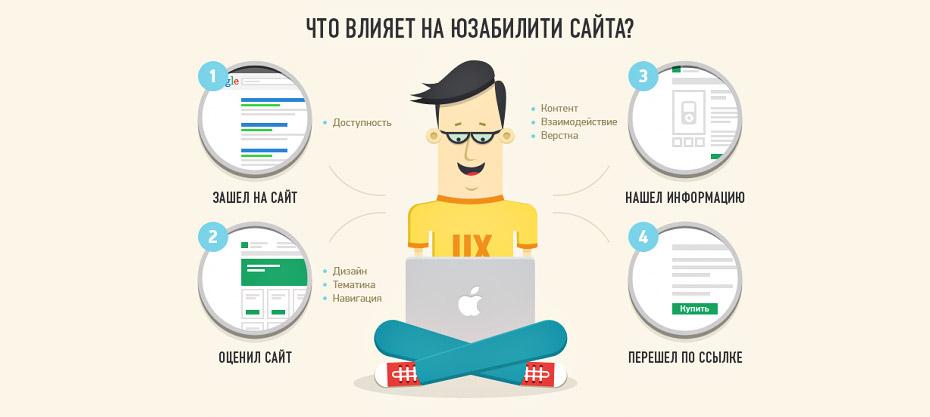 улучшить юзабилити сайта: упростить структуру и путь пользователя