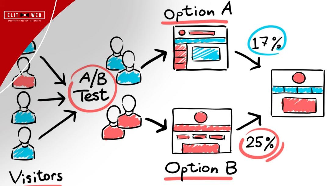 зачем вообще a/b-тестировать