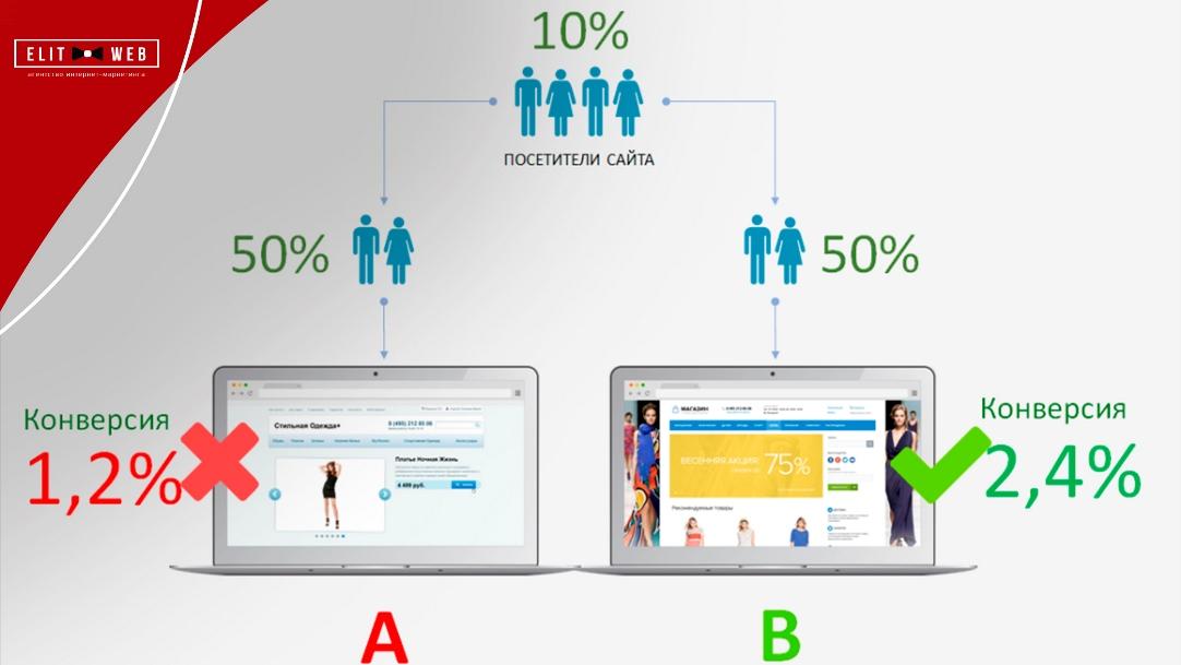 как проводить a/b-тест