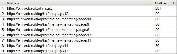 на каждой странице перейдите на вкладку Internal и отсортируйте по outlinks