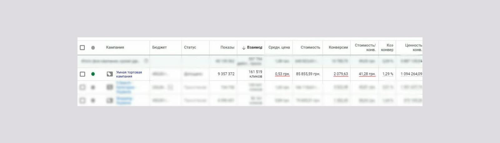 стоимость Google Shopping