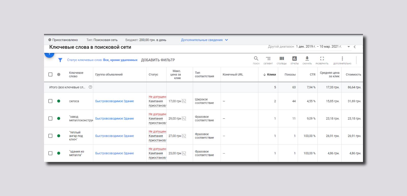 Google AdWords - пример более дорогих запросов