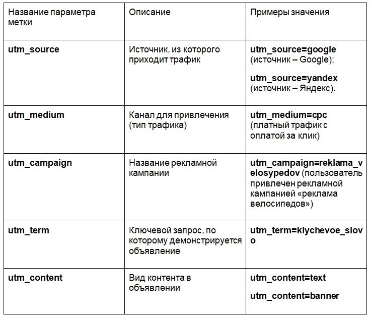 основные названия параметров с примерами значений в utm-метке