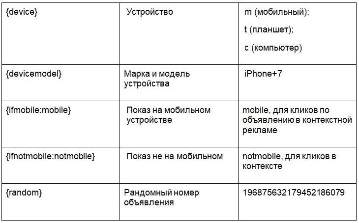 параметры utm для google