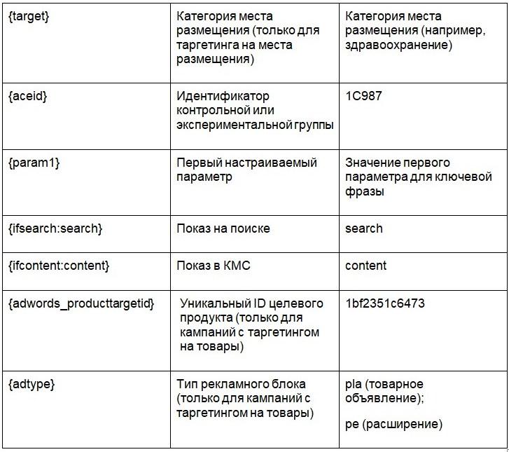 параметры utm