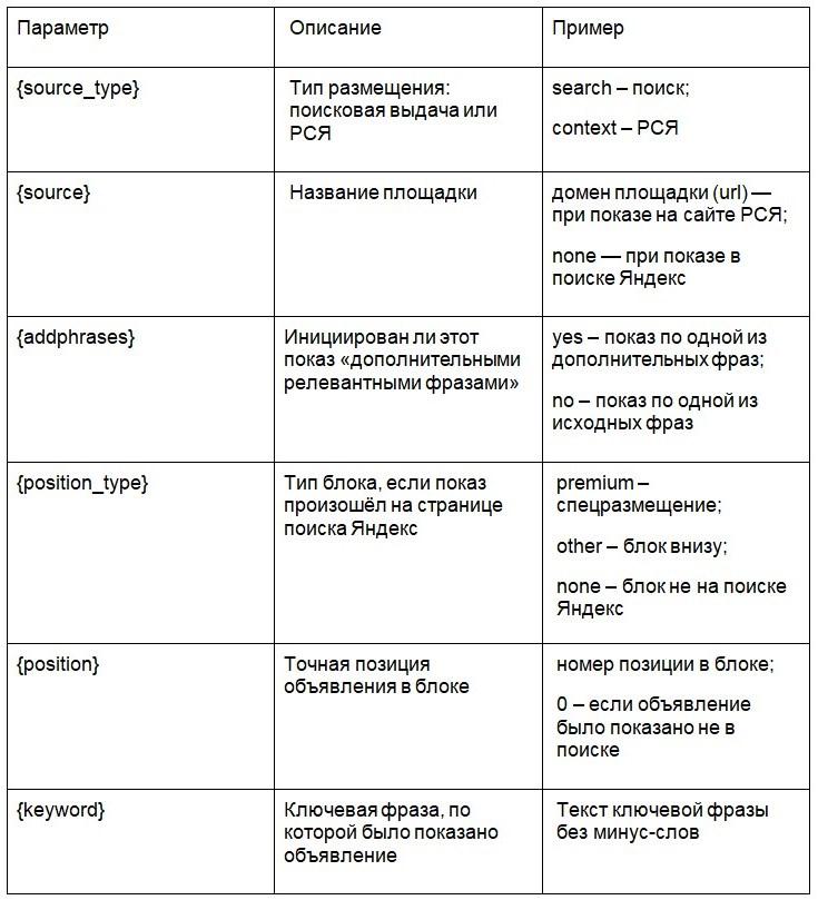 параметры utm для яндекс.директ
