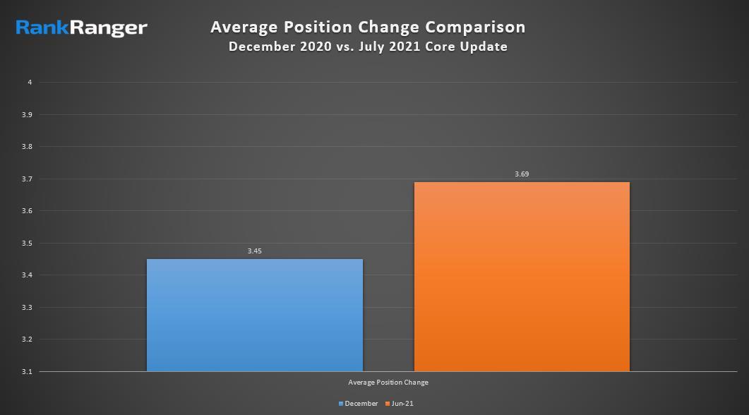 Сравнение июльского обновления ядра и декабрьского апдейта за 2020 год - RankRanger