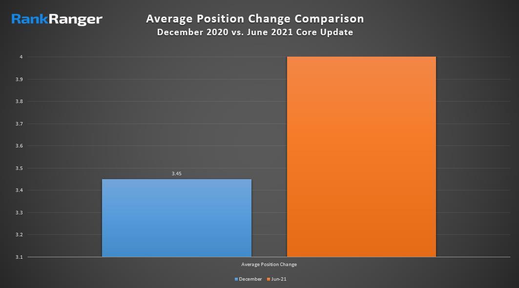 Так выглядит сравнение июньского и декабрьского обновлений