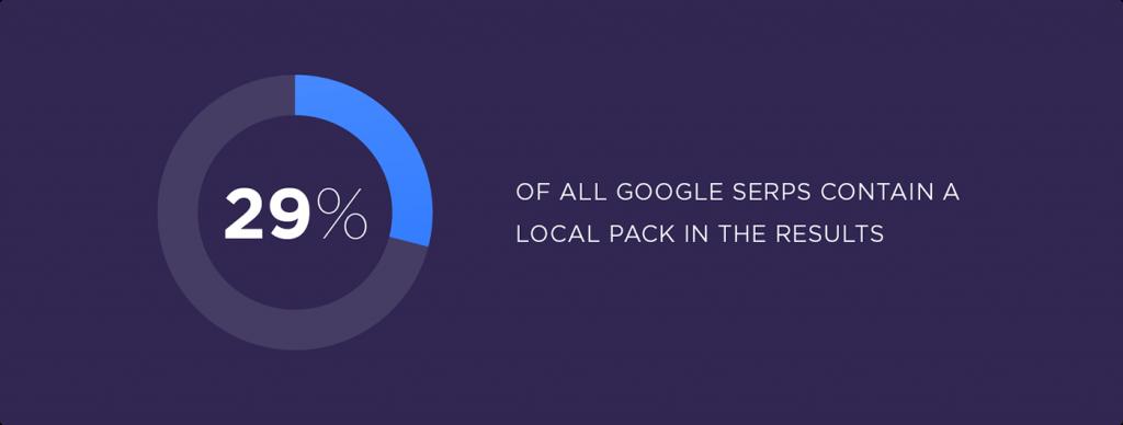 Результаты поисковой выдачи Google - это локальные веб-ресурсы