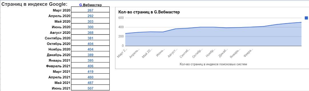 Увеличивается и количество проиндексированных страниц
