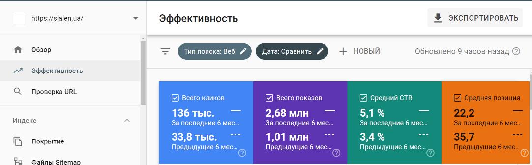 Эффективность продвижения сайта
