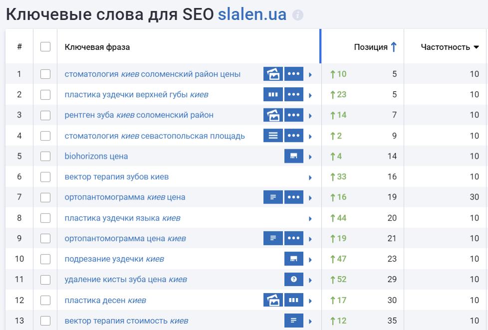 Ключи и рост позиций сайта в результатах поисковой выдачи