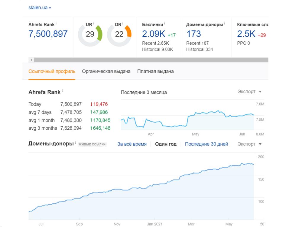 Анализ ссылочной массы нашего сайта и конкурентов