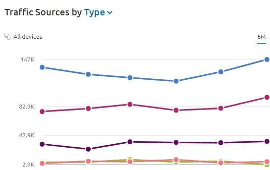 получили рост трафика в 5 раз за первые 6 месяцев