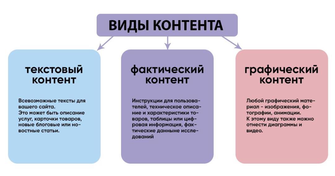 Каналы распространения информации