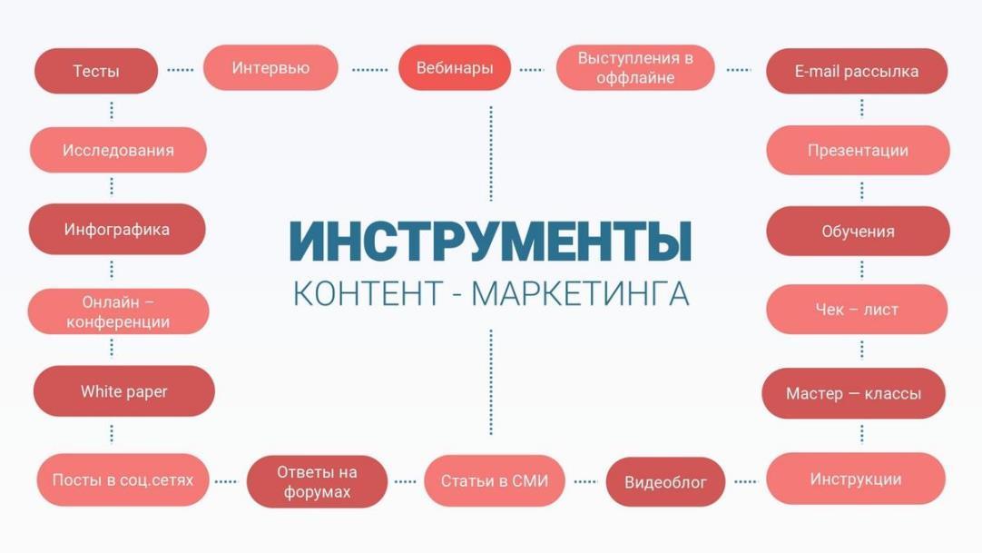 Основные инструменты контент-маркетинга