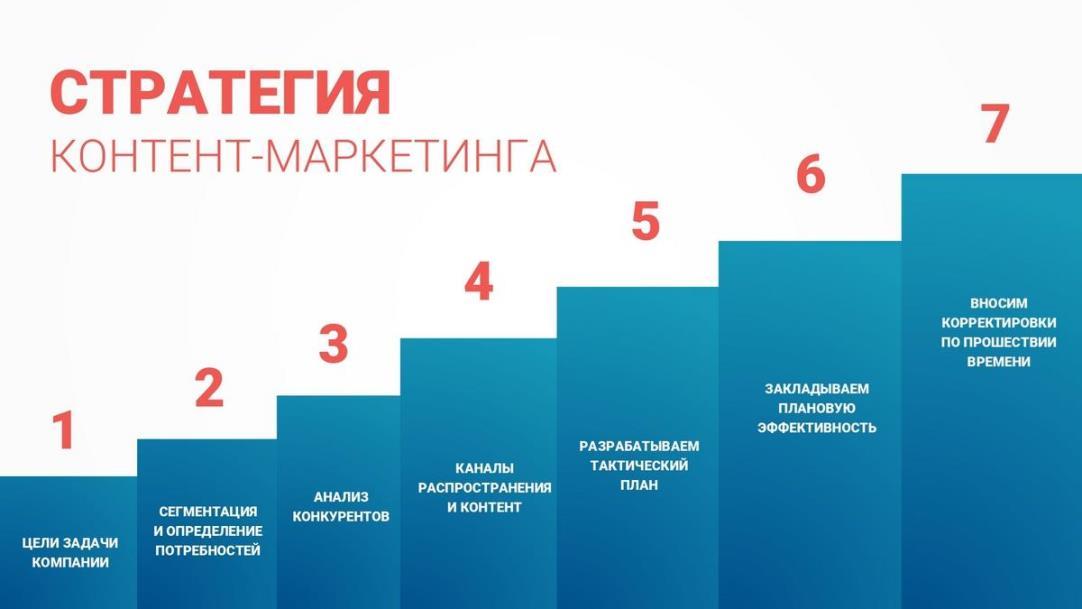 Создание контент-маркетинговой стратегии