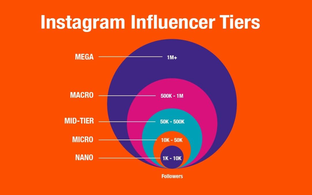 Продвижение через блогеров в Инстаграм