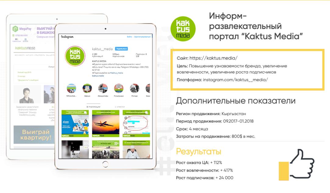 Рекомендации по формированию рекламного бюджета от Elit Web