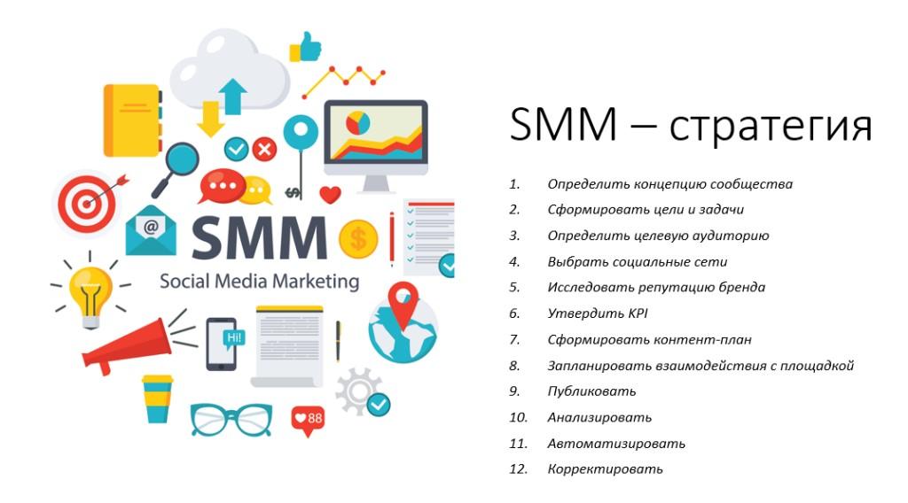Что включает разработка SMM-стратегии
