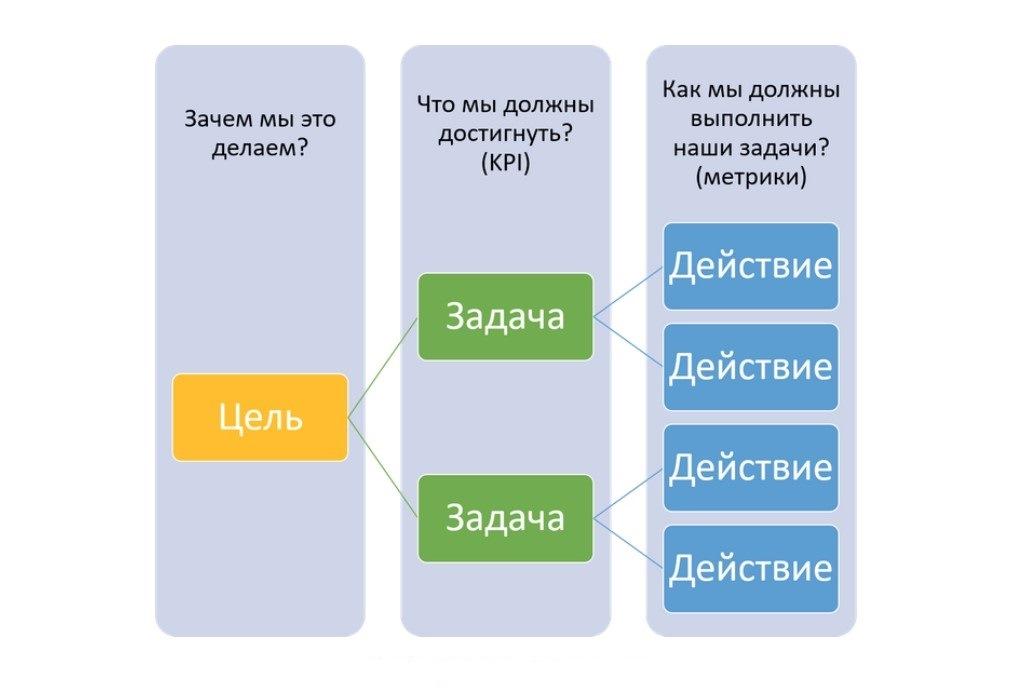 Составляем цели и задачи СММ-стратегии